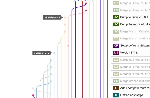 ky nang lap trinh vien 3 Không phải cứ biết code là làm được lập trình viên chuyên nghiệp, còn 4 kỹ năng nữa bạn phải ghi nhớ